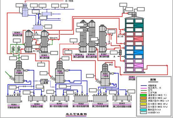 本系统实现工业过程的实时监视、记录、操作、管理,及其连续控制、逻辑控制、顺序控制的综合。具有可靠性高、系统开放、构成灵活、界面友好、功能强大、维护简便的特点,广泛应用于化工、制药、石化、钢铁、造纸等行业。  1、可靠性高: 冗余设计:电源冗余、网络冗余、控制模板冗余,可根据可靠性要求配置冗余方案;电源冗余,支持双电网输入,并具有过压、过流保护;网络冗余,保证系统通讯稳定可靠;控制冗余,无扰动切换,保持控制连续性; 2、系统开放: 系统分布式、硬件模块化、软件组件化。整个系统可分步实施,并根据需要不断进行横