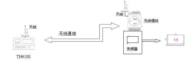 立式变频器远程控制器